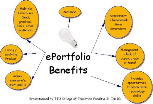 eportfolio_benefits_jan03